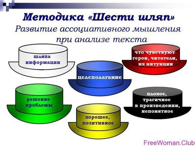 Шість капелюхів мислення - ефективна тренування для розуму