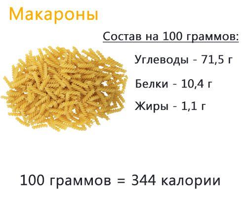 Скільки калорій в відварних макаронах і деякі секрети, як зменшити калорійність улюбленої страви