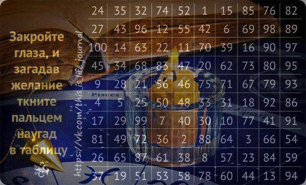 Середньовічне ворожіння по таблиці: найдавніший спосіб дізнатися про своє майбутнє